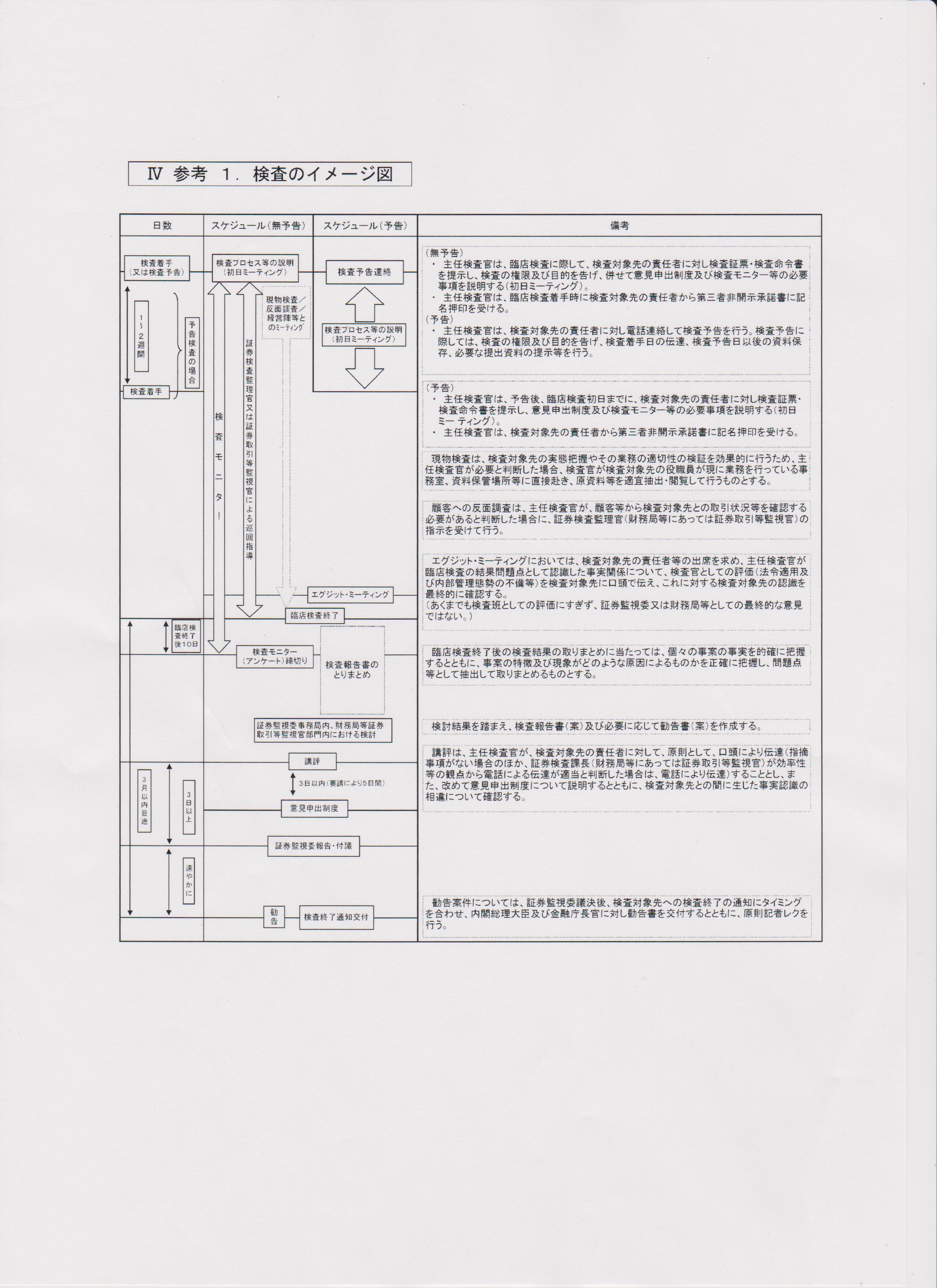 検査のイメージ図
