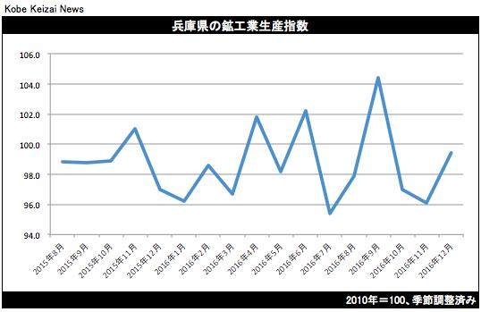 20170220兵庫県鉱工業生産16年12月