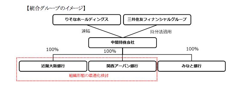 20170303みなと銀など経営統合イメージ
