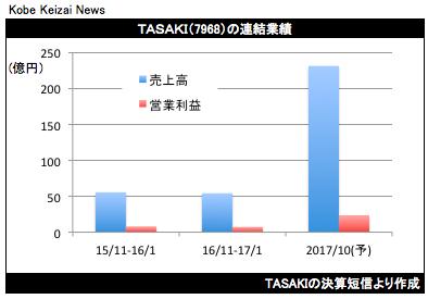 20170318TASAKIの連結業績