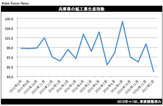 20170321兵庫県鉱工業生産17年1月