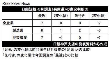 20170403日銀短観兵庫の業況判断DI