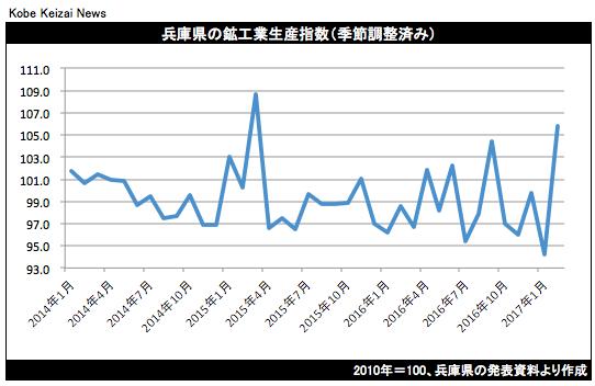 20170420鉱工業生産指数グラフ