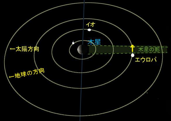 木星と衛星_20170224_zu