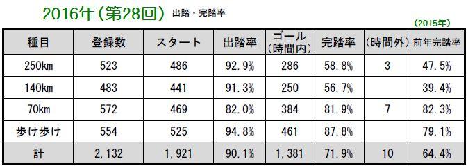 完踏率2016