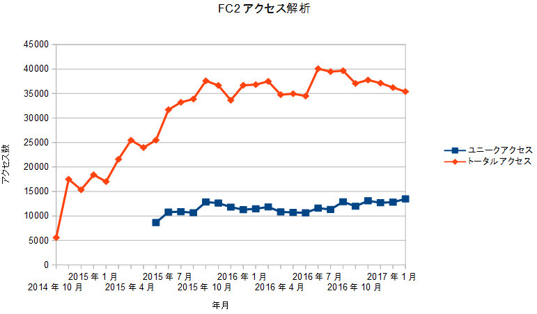 FC2access20170301.png