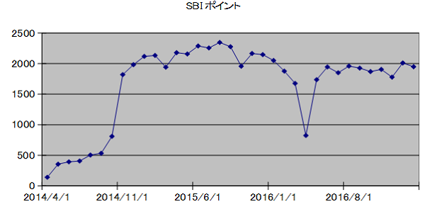 SBIpoint20170301.png
