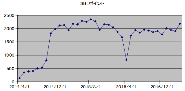 SBIpoint20170501.png