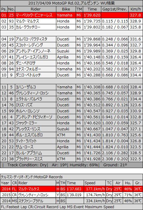 20170409_MotoGP_rd02_trh_WU.jpg