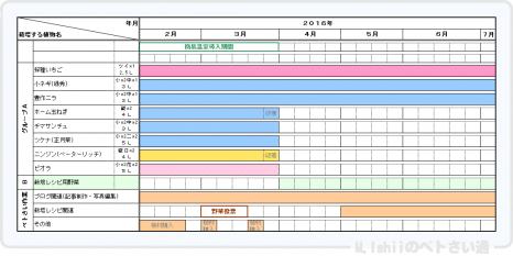 Petsai_Plan201602.png