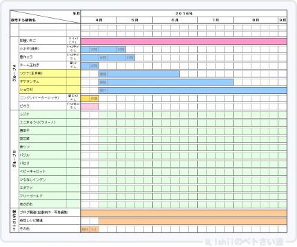 Petsai_Plan201604_1.png
