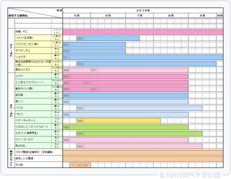 Petsai_Plan201605.png