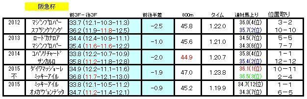 阪急杯ラップデータ