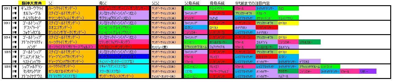 阪神大賞典血統