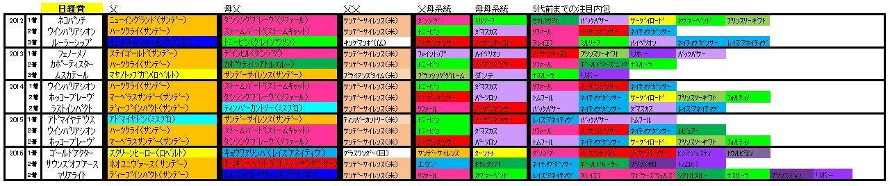 日経賞血統