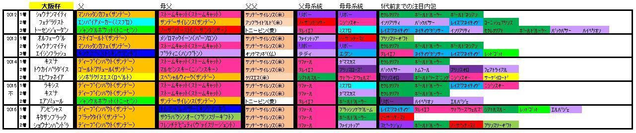大阪杯血統