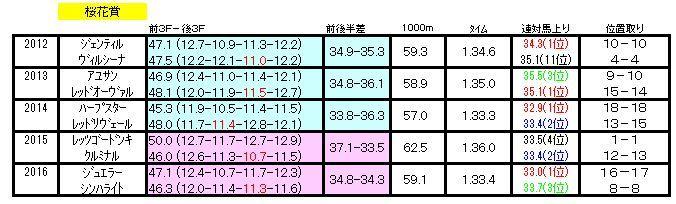 桜花賞ラップデータ