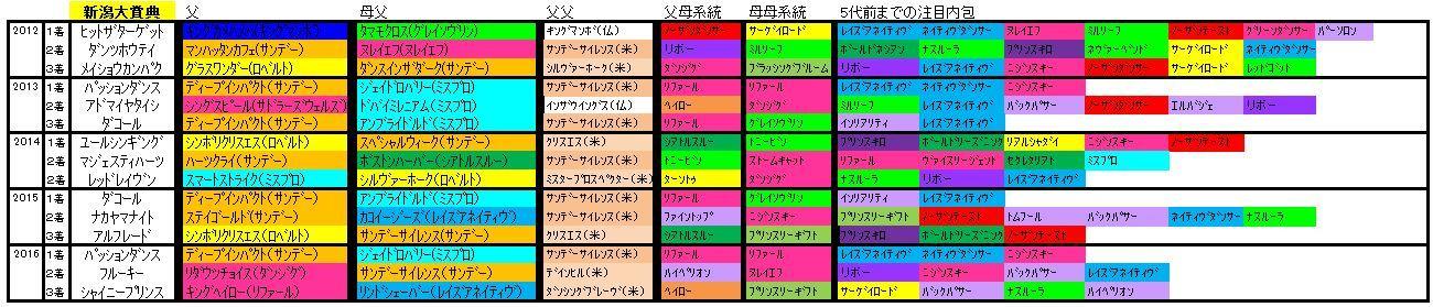新潟大賞典血統