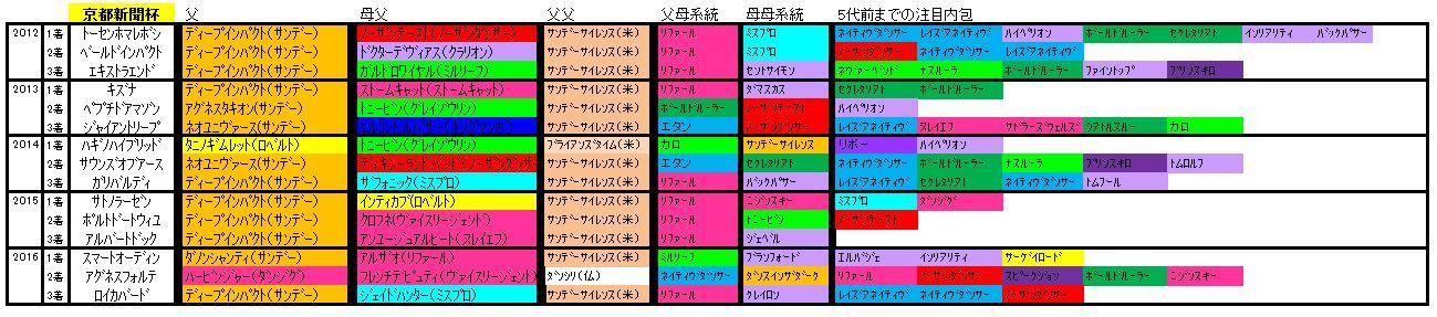 京都新聞杯血統
