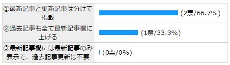 投票状況 - FC2 投票