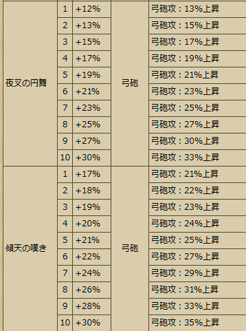 20170419111810Busho-武将スキル - 戦国IXA Wiki