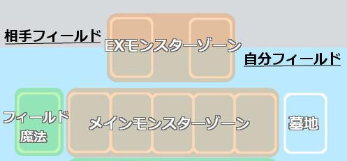 EXモンスターゾーン