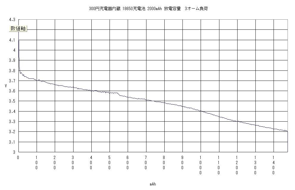 リチュームイオン充電池 18650 2000mAh(300円充電器内蔵電池) 放電容量