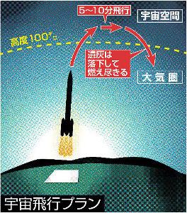 今、宇宙葬がアツイ!?元巨人・故富田勝さんも宇宙へ!