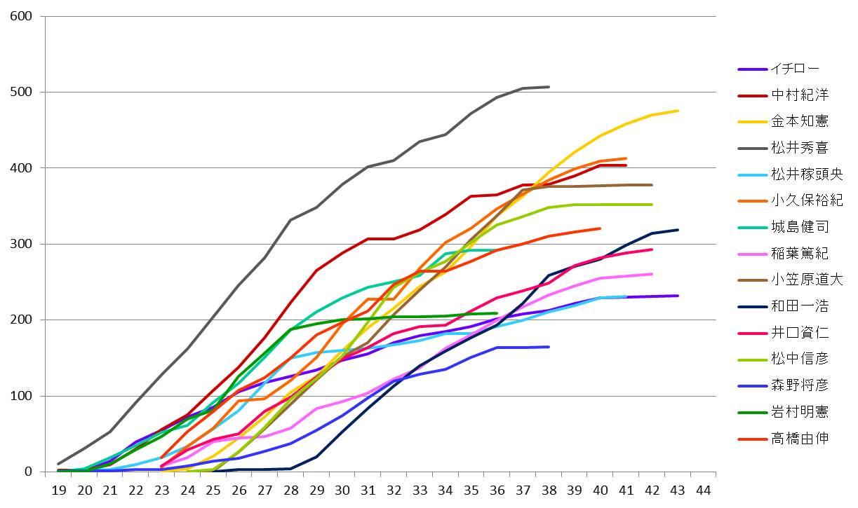 年齢ごとの通算本塁打数ランキングwww