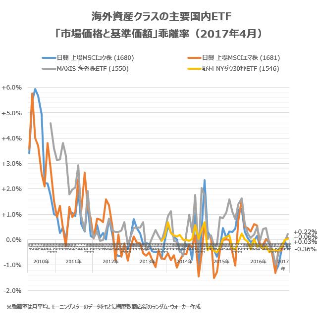 海外資産クラスの主要銘柄の乖離率を、2017年4月の状況
