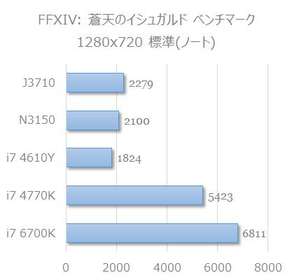 J3710_bench_ffxiv