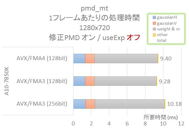 pmd_mt_7850K_256bit_vs_128bit