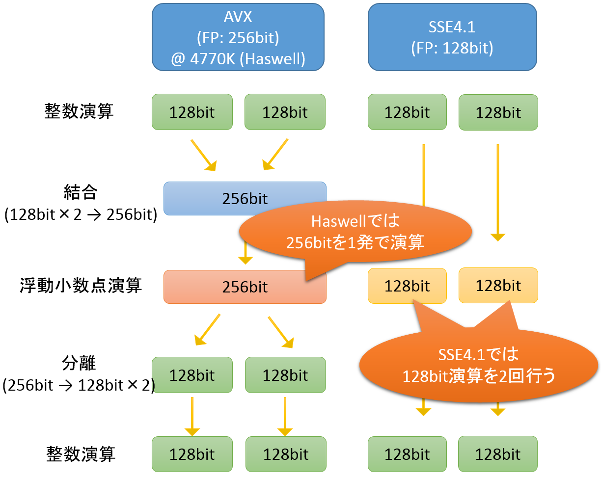 pmd_mt_avx_sse41_compare_haswell