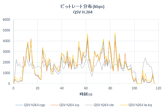 qsv_h264_bitrate_20160619.png