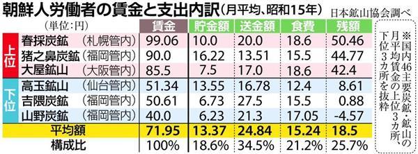 wor1704110006-p2_朝鮮人労働者の賃金と支出内訳(月平均、昭和15年)日本鉱山協会調べ