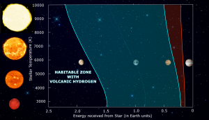 Habitable zone with volcanic hydrogen