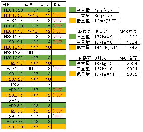 重量変化 デッドリフト 平成28年10月から平成29年3月末