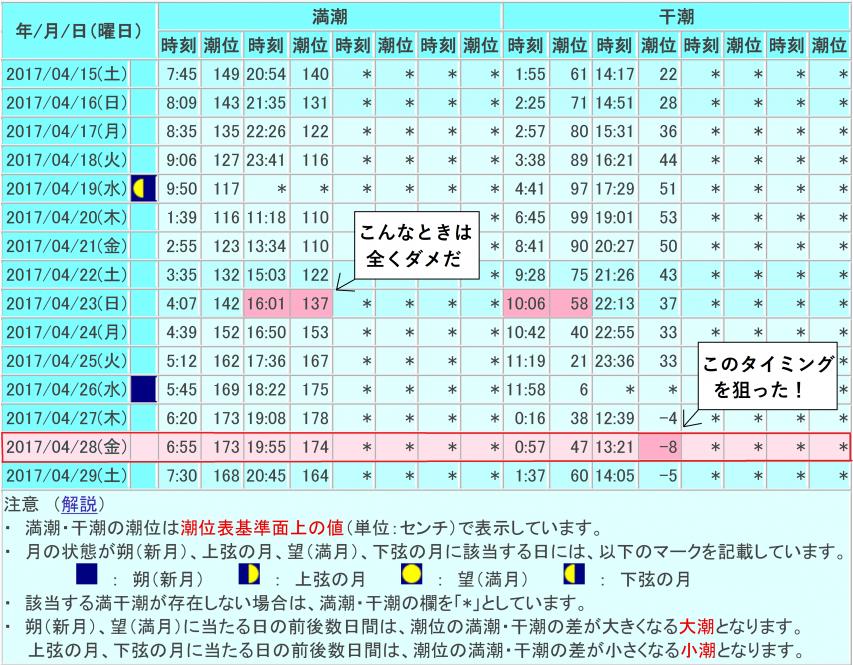 2017年4月の小松島潮位表