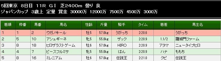 87SジャパンC結果