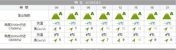 会津駒の天気