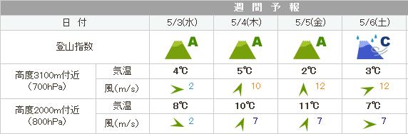 平ケ岳予報