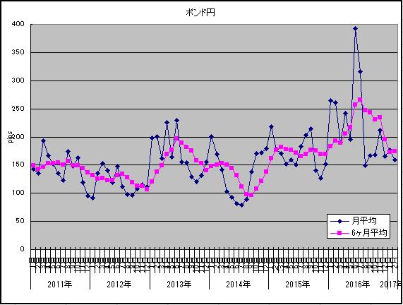 ボラ調査ポンド円2月