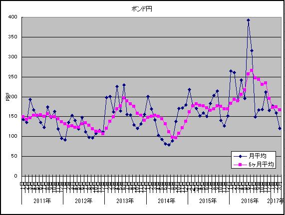 2017年3月ポンド円