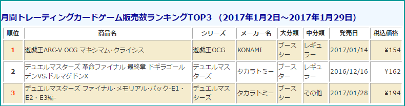 tcg-sales-ranking-201701-monthly-media-create-20170228.png