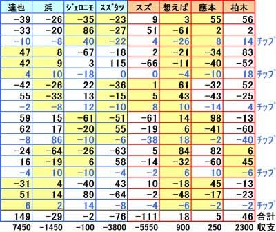 20170312麻雀チーム戦