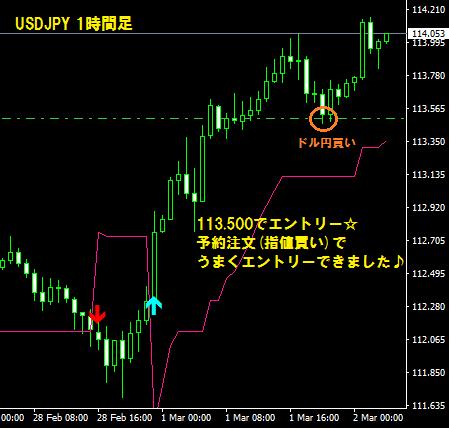 3月2日ドル円
