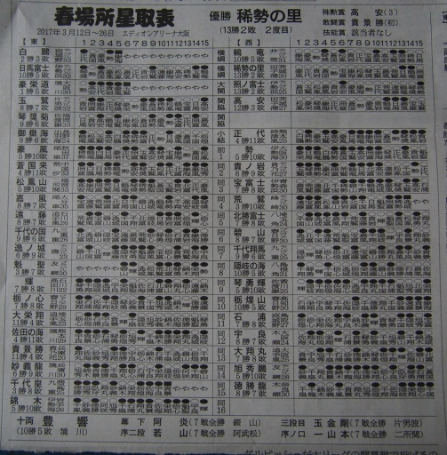 20170327・相撲01・番付