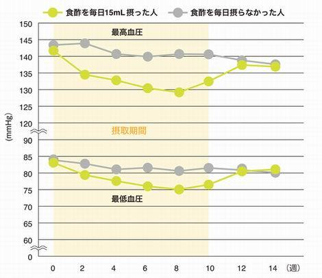食酢を毎日15ml摂った人グラフ(470x406)20170405