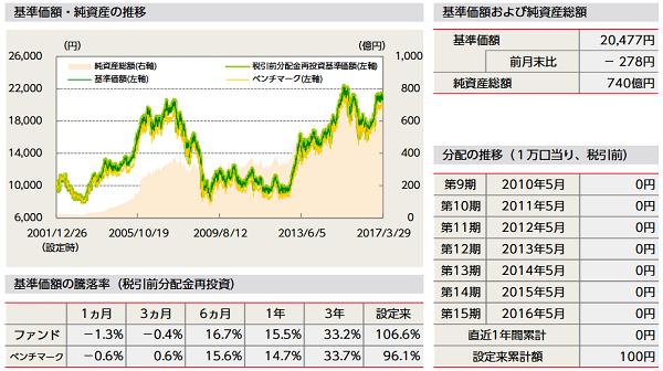 ニッセイ日本株ファンドの運用実績