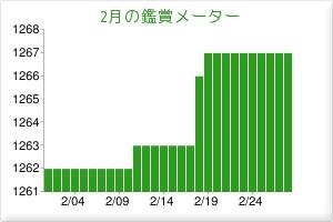 201702鑑賞メーター
